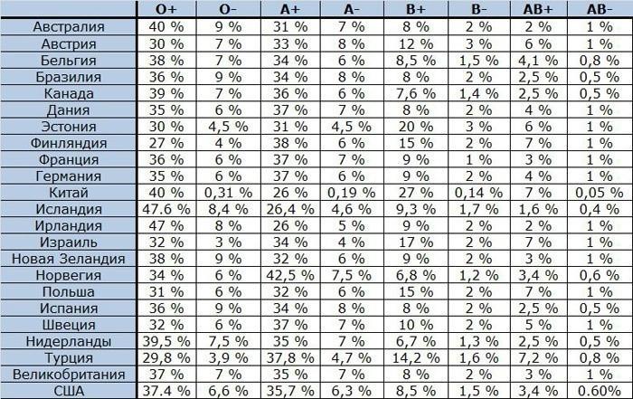 Какая разновидность крови редкая: первая или четвертая