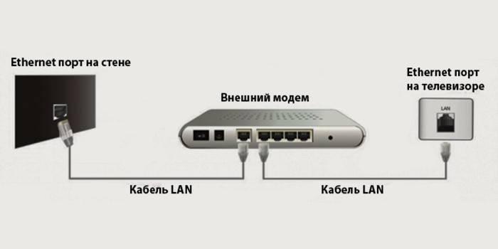 Схема соединения через кабель