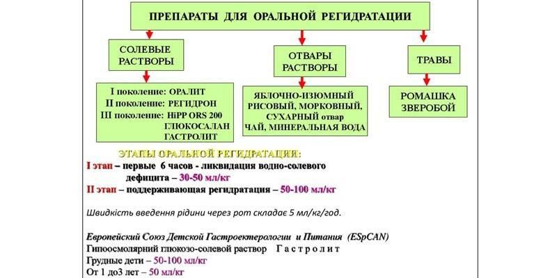 Препараты и этапы оральной регидратации